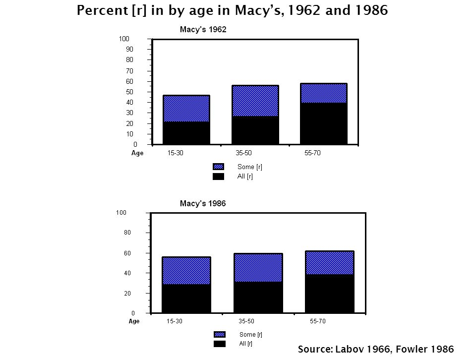 Percent [r] in by age in Macy's, 1962 and 1986